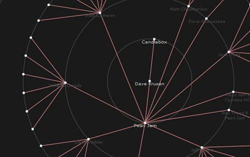 screenshot JavaScript InfoVis Toolkit